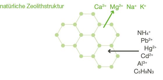 Natürliche Zeolithstruktur